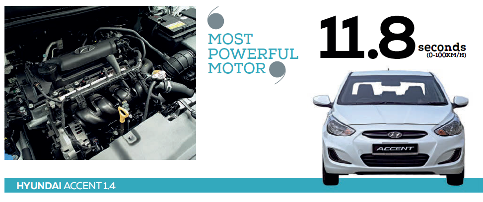 ENGINE: Hyundai's 1.4-litre 4-cylinder with 100bhp and 133Nm has the greatest output and the quickest performance.