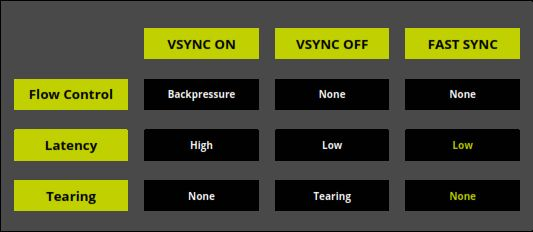 Here's a look at how Fast Sync stacks up against V-Sync.
