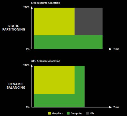 Dynamic load balancing maximizes performance by minimizing the time GPU resources spend idling (gray area).
