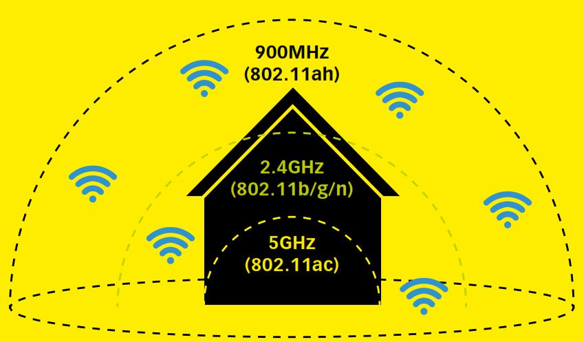 802.11ah sacrifices performance for range. In theory, it can broadcast networks that can cover several kilometers, making it ideal for smart home automation.