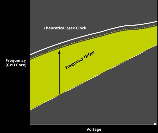 GPU Boost 3.0 pushes the frequency offset closer to the maximum theoretical clock.